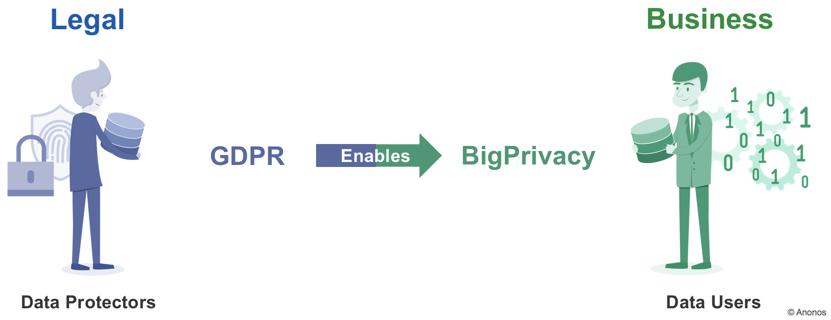 Anonos_GDPR_Enables_BigPrivacy