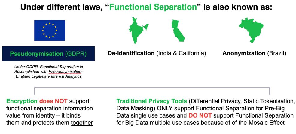 https://cdn2.hubspot.net/hubfs/3888288/Anonos_BigPrivacy_Functional_Separation_GDPR.png