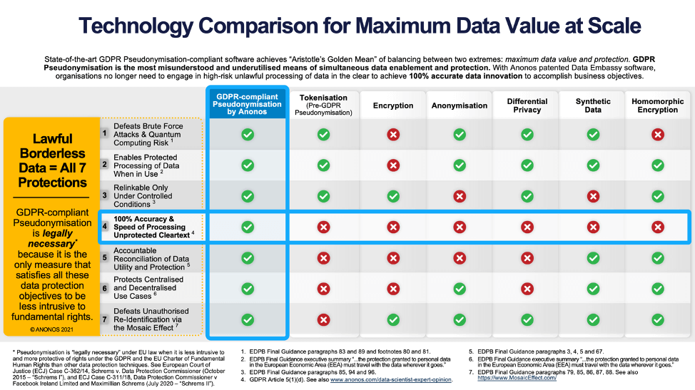 Technology Comparison for Maximum Data Value at Scale
