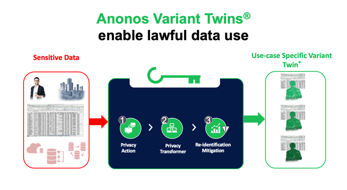 Image describing how BigPrivacy works. data set is loaded via an ETL tool, schema is recognised, you then configure the privacy actions and techniques you want to use for each column, the data is then transformed. K-anonymity is used for re-identification risk management and the final context, use case specific dataset is created. Dynamic pseudonymisation, risk mitigation and anonymisation all combined.
