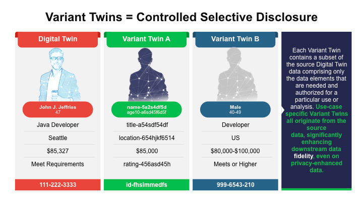 Variant Twins = Controlled Selective Disclosure