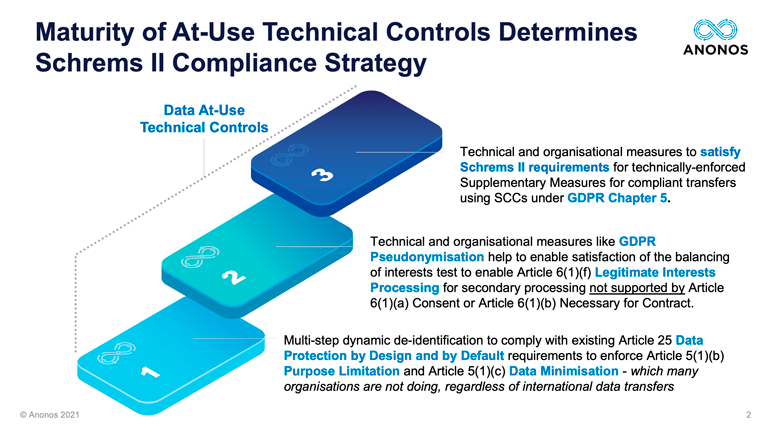 Maturity of At-Use Technical Controls Determines Schrems II Compliance Strategy