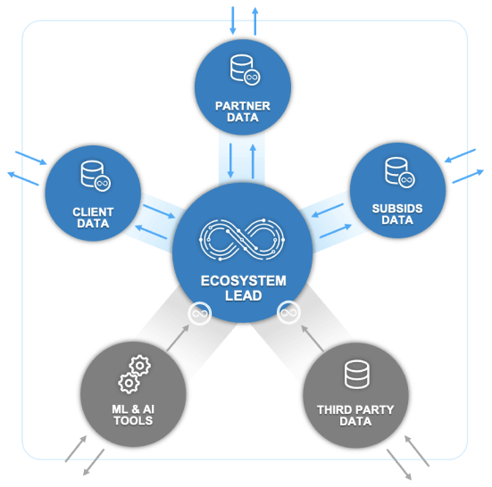 Example 2: Expanding Value for Data Ecosystems
