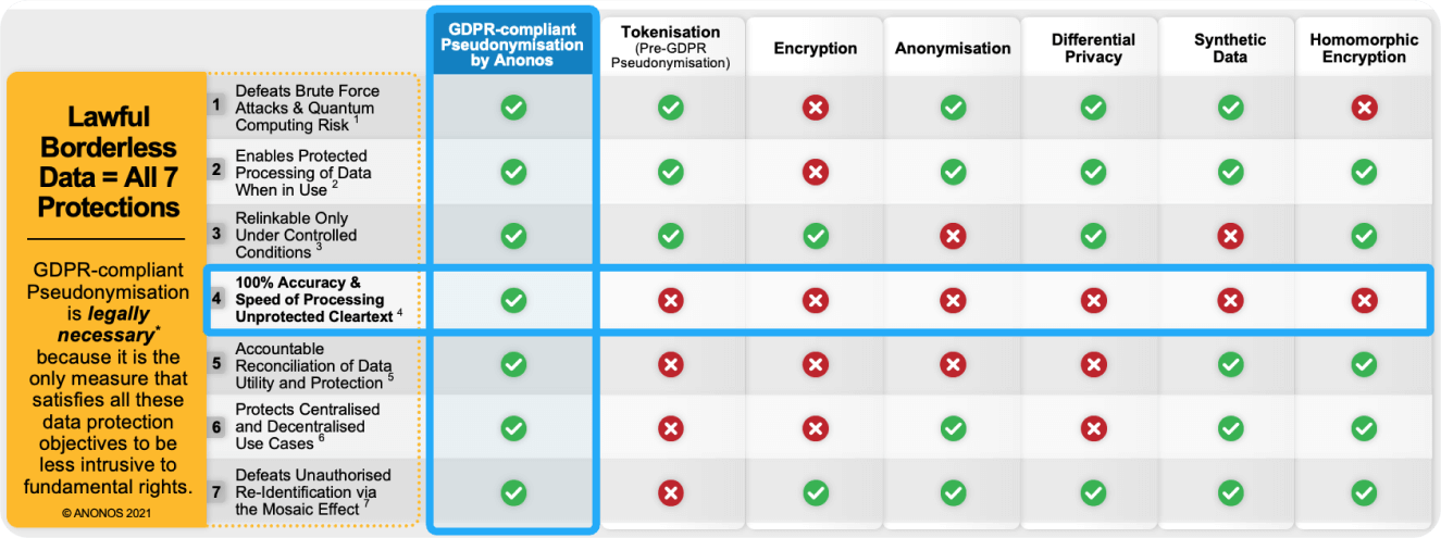 Lawful Borderless Data = All 7 Protections